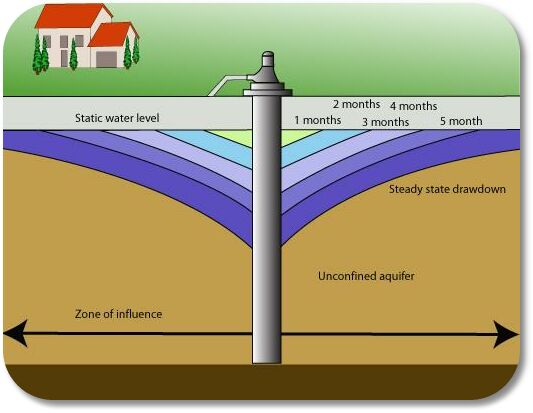 Groundwater Dictionary