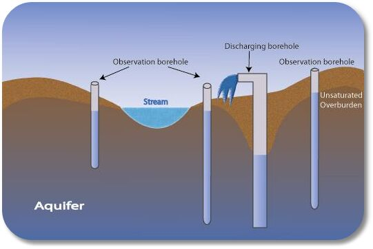 groundwater gt observation borehole