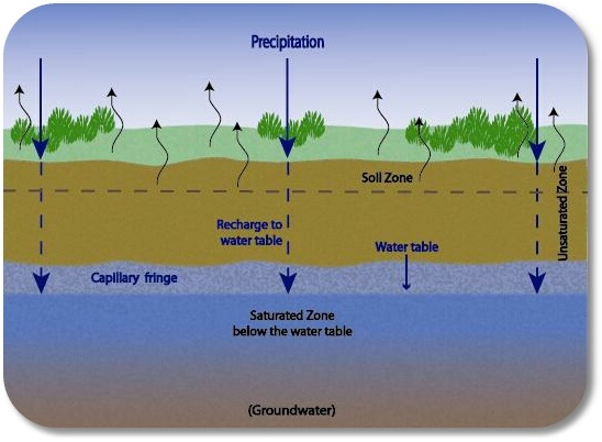 Groundwater subsurface water for Soil zone definition